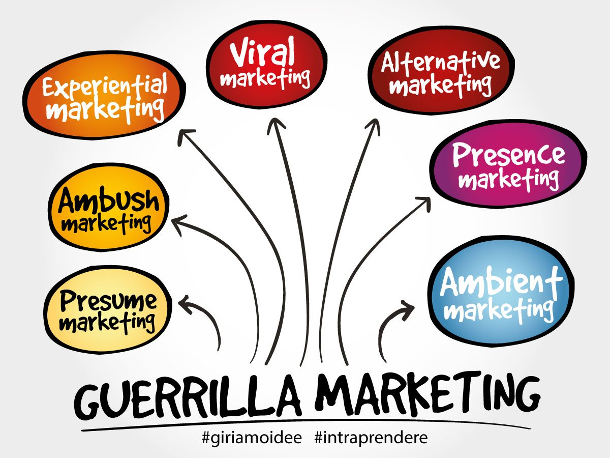 guerrilla_marketing_significato_esempi